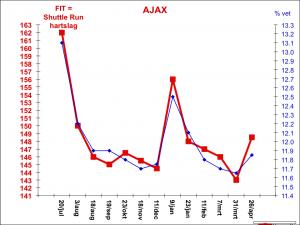 Grafie ajax